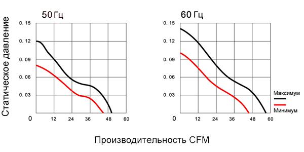 График производительности вентилятора 110х110х25 переменного тока