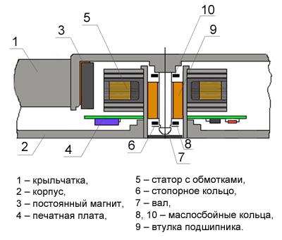 Составные части вентилятора