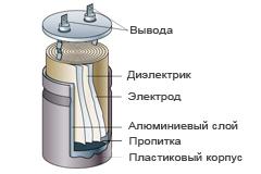 Схема внутреннего устройства конденсатора CBB60